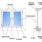 Как правильно установить пластиковое окно?