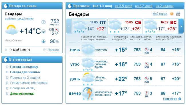 Погода в сызрани на 28 мая