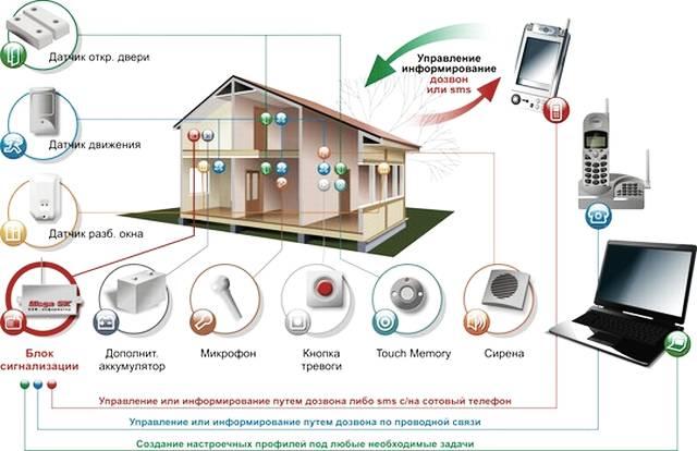 Беспроводные видеодомофоны, камеры наблюдения и охранные датчики – эффективные средства против краж в загородных поселках